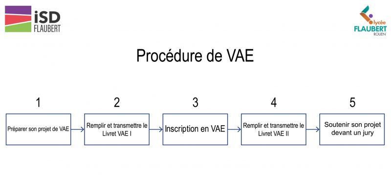 procédure de la vae
